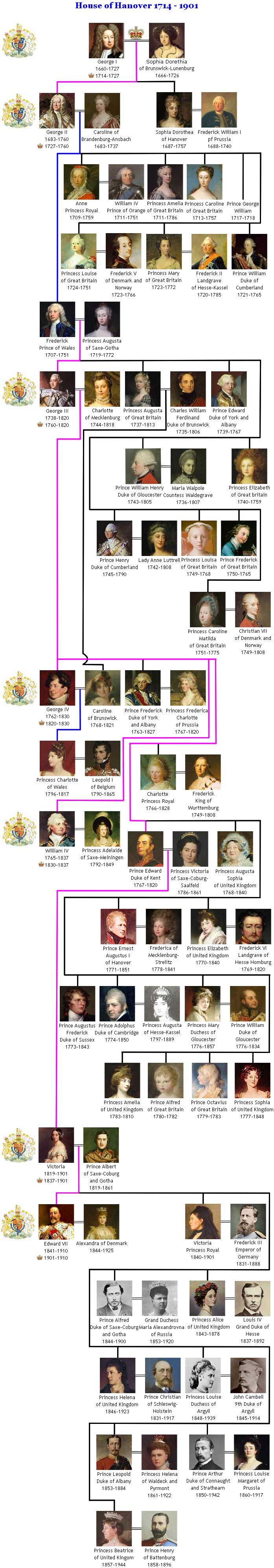 House of Hanover Royal Family Tree
