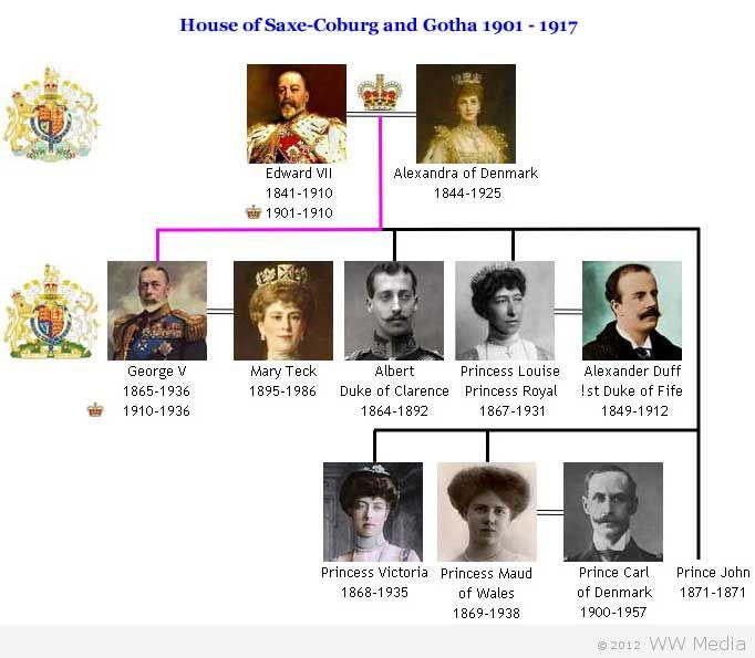 House Of Saxe Coburg And Gotha Family Tree British Royal
