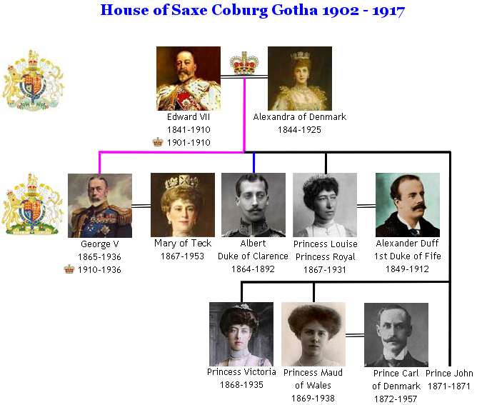 House of Saxe Coburg Gotha Royal Family Tree