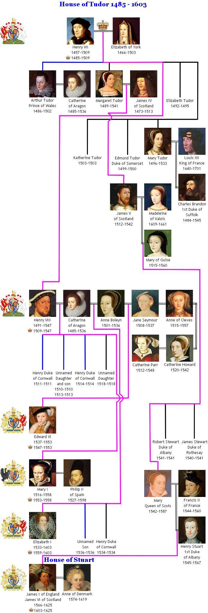 House of Tudor Royal Family Tree