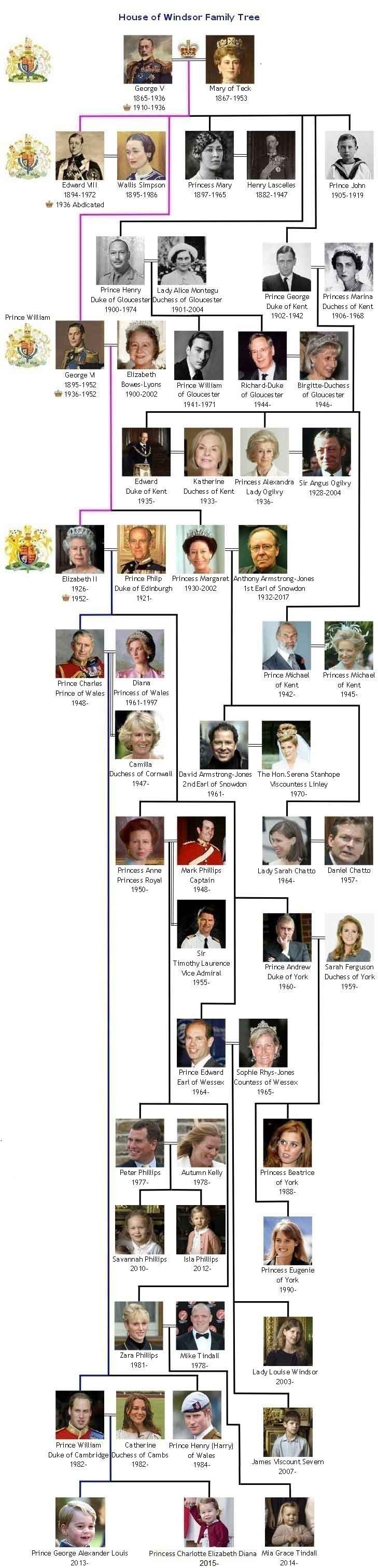 The House of Windsor British Royal Family Tree