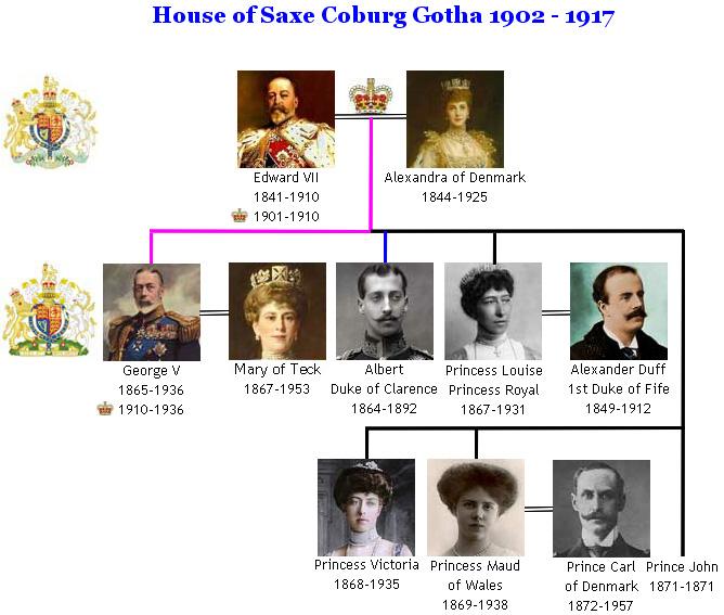 House of Saxe Coburg Gotha Royal Family Tree